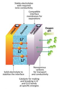 Lithium Battery ion (Li-ion) is a kind of rechargeable battery. Lithium is the lightest metallic element and has a low redox potential ( 𝐸𝐿𝑖+⁄𝐿𝑖 0 = −3.04V ), allowing high voltage and high energy density. Lithium batteries are batteries with a longer life, higher power density, faster charging and lighter weight compared to conventional batteries. Sodium-based compounds are seen as an alternative, especially for large-scale energy storage systems based on renewable energy sources.